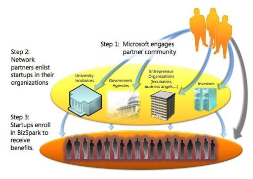 Microsoft Bizspark Concept